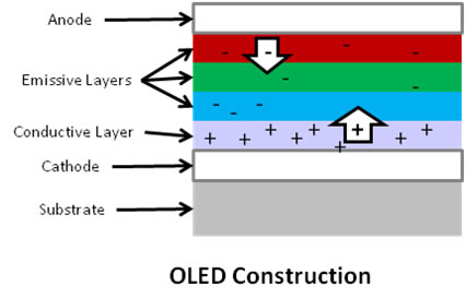 OLED Description